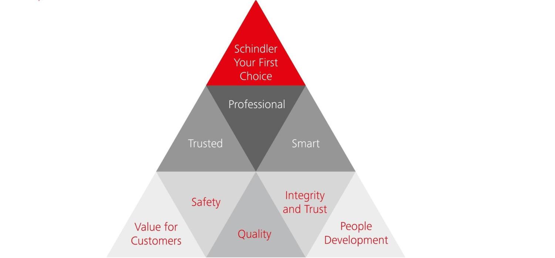 Schindler Value Pyramid