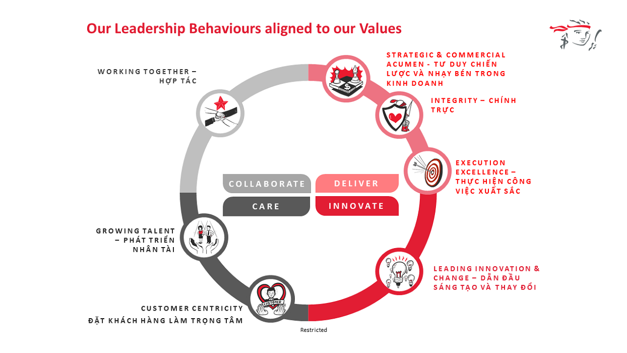 Our Leadership Behaviors