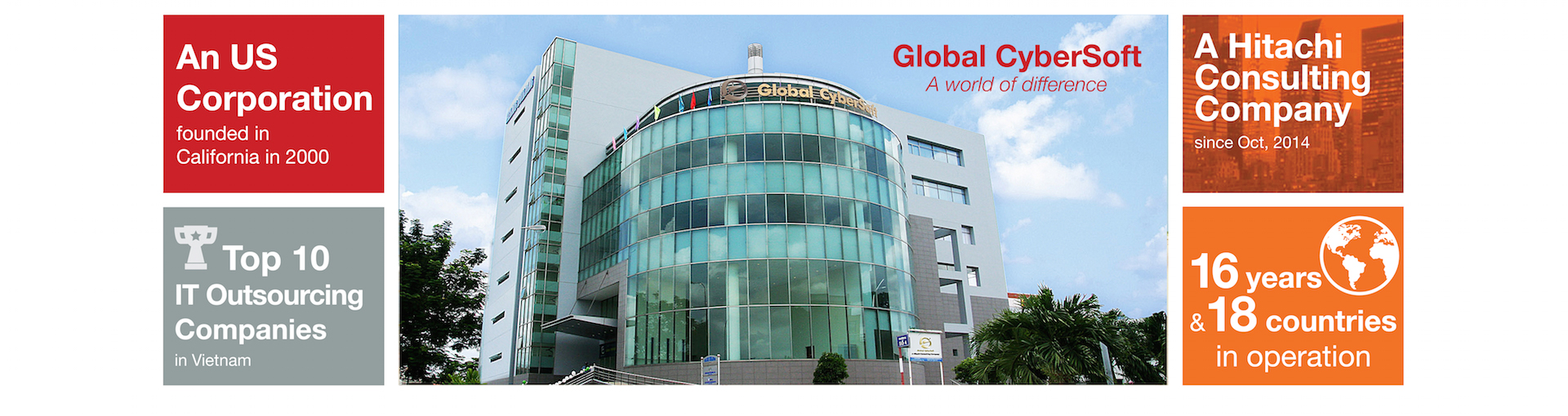 GLOBAL CYBERSOFT (VIETNAM) JSC Profile | TopITWorks